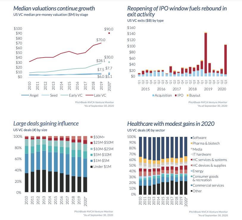 Venture Funding Trends Intact