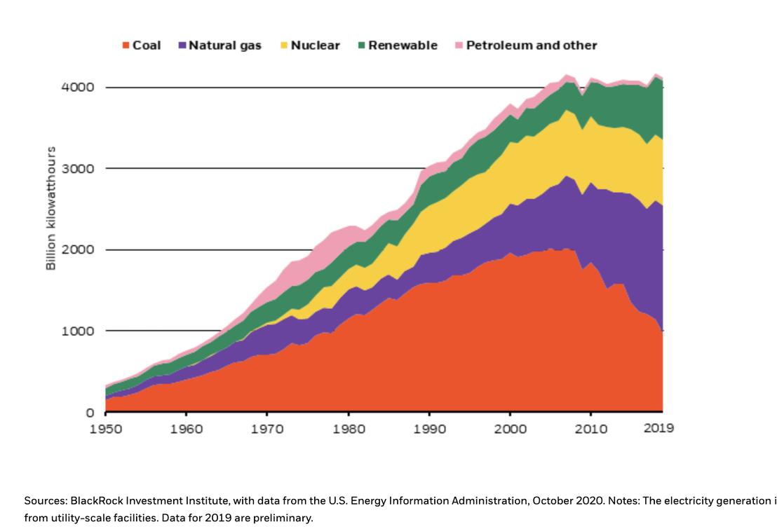 The De-Carbonization Of The Economy