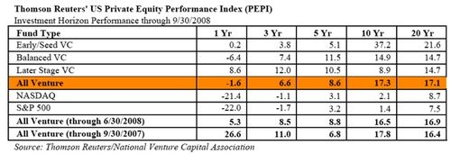 Venture-capital-returns-q3