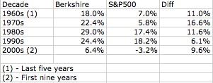 BH vs S&P