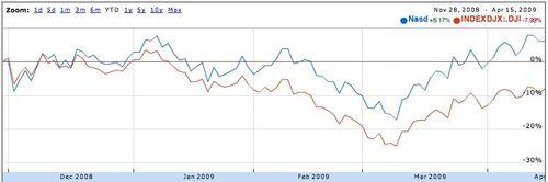 Dow vs nasdaq