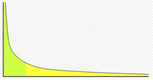 Power law curve