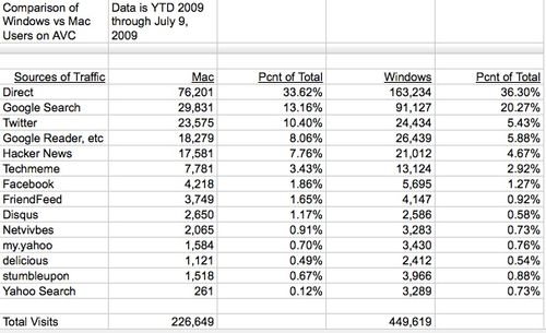 Mac users vs windows users