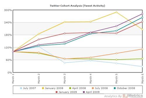 Tweetcohorts