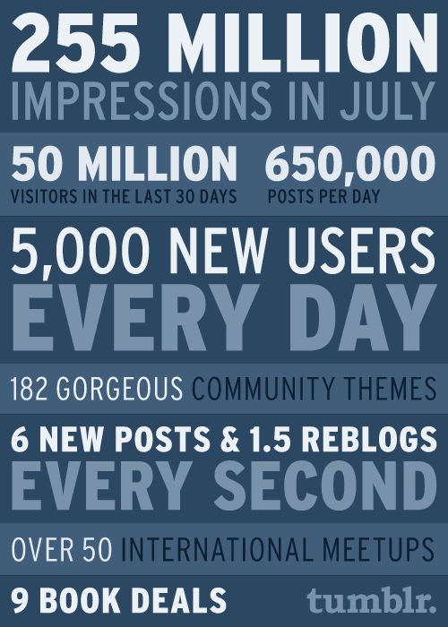 Tumblr-Served-255-Million-Pageviews-in-July-3