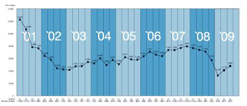 Ve chart