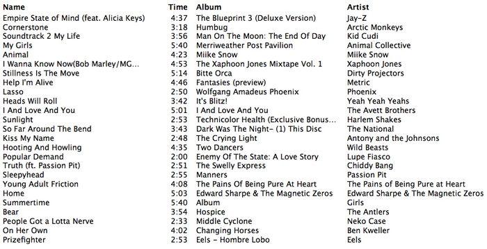 Top tracks of 2009