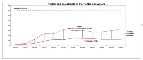 Twitt+eco