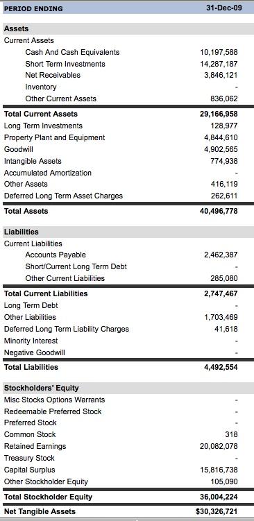 Google balance sheet