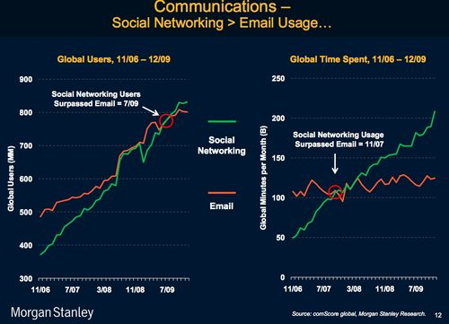 Ms social vs email