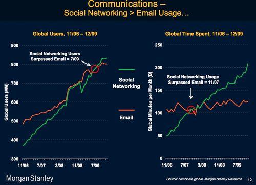 Ms social vs email