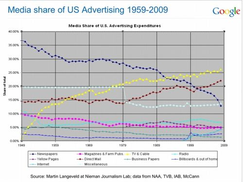 Ad spend trends