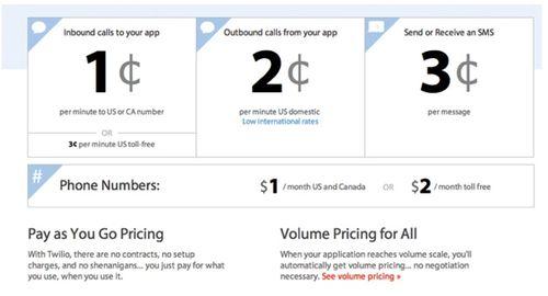 Twilio pricing