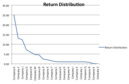 Usv 2004 return distribution