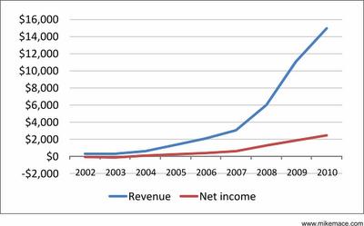 RIM revenue and profit