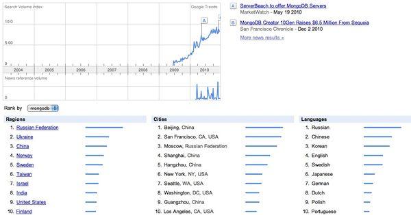 Mongodb google trends