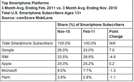Mobile os market share US