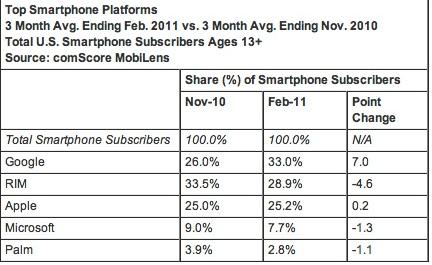 Mobile os market share US