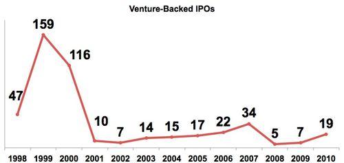 Venture-IPOs