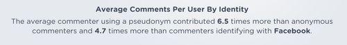 Comments per user