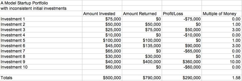 Model portfolio with inconsistent investments