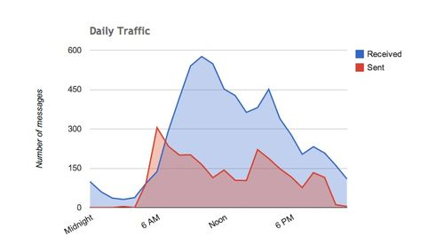 Daily traffic