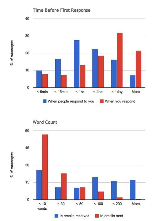 More gmail meter charts