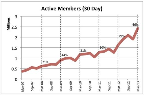 Meetup 30 day actives