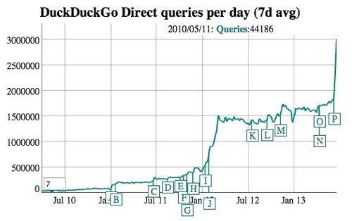 DDG traffic chart