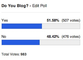 Do you blog poll
