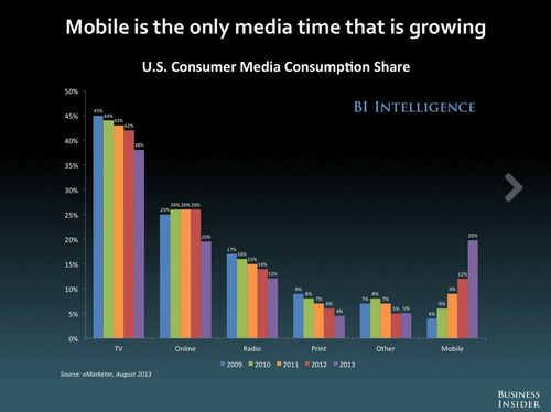 Mobile growing
