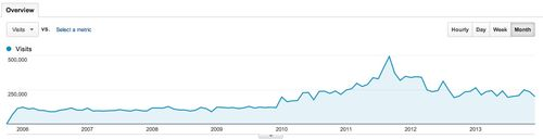 Monthly traffic since 2005
