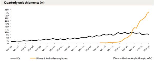 pcs vs smartphones