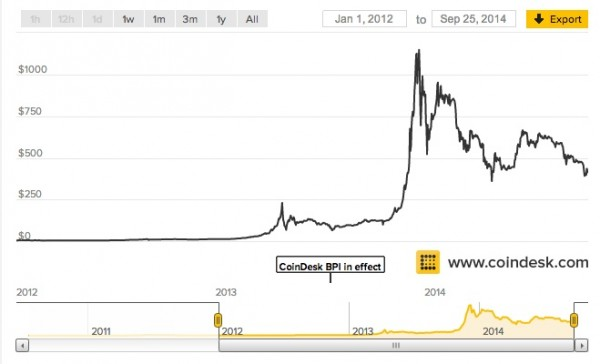 btc prices since jan 2012