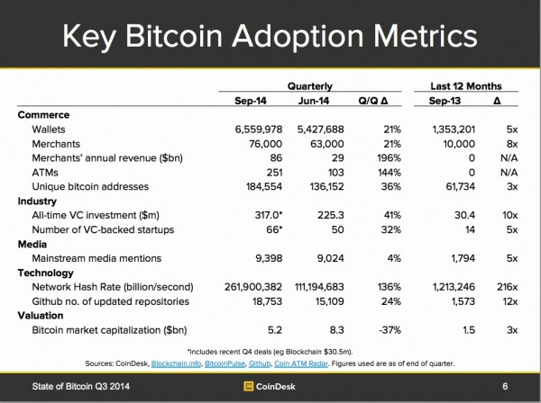 bitcoin adoption metrics