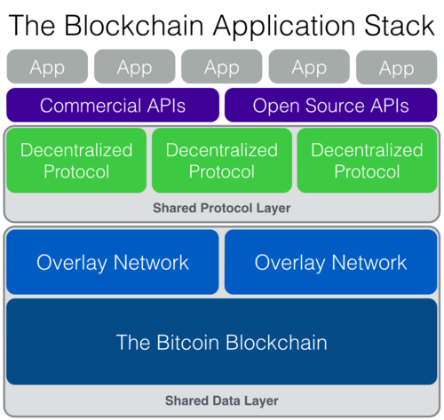 blockchain stack