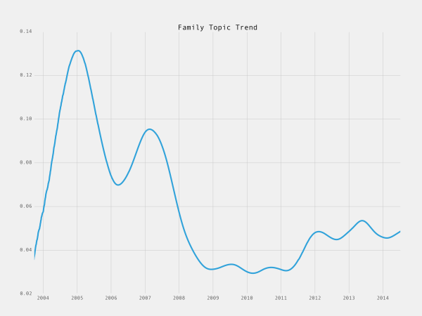 family-topic-trend