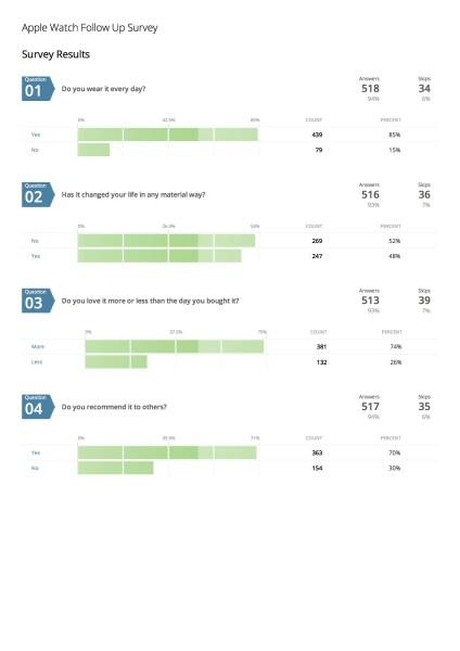apple watch followup survey