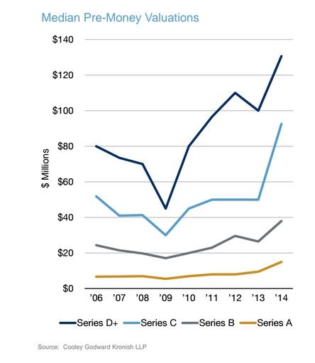 median pre-money