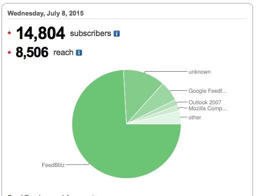 avc feedburner stats