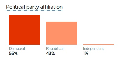 twitter follower party affiliation