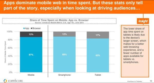 app dominate time spent
