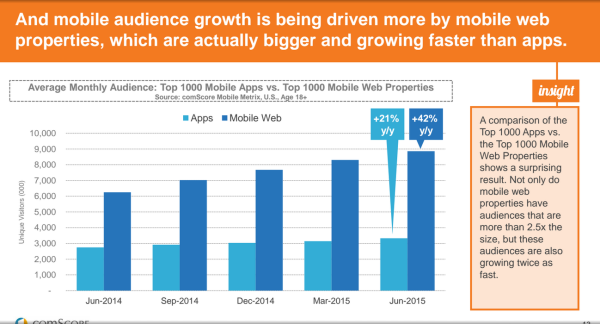 mobile web growing faster