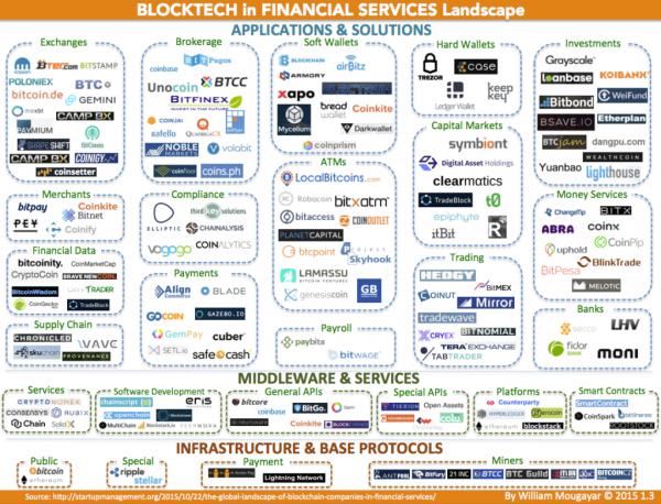william's blockchain market map