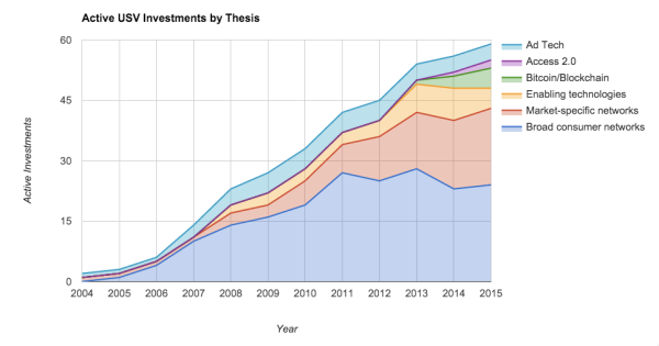 ACtive_USV_Investments_by_Thesis_Over_Time