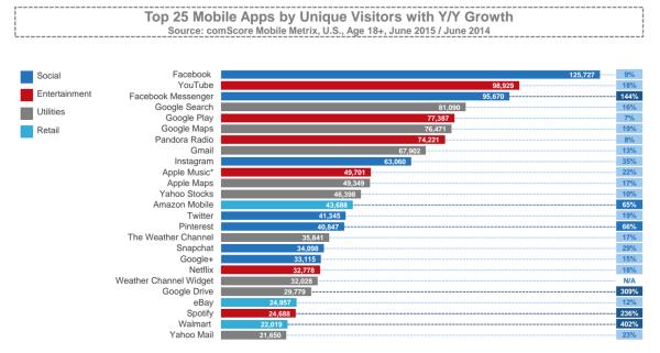 top 25 apps