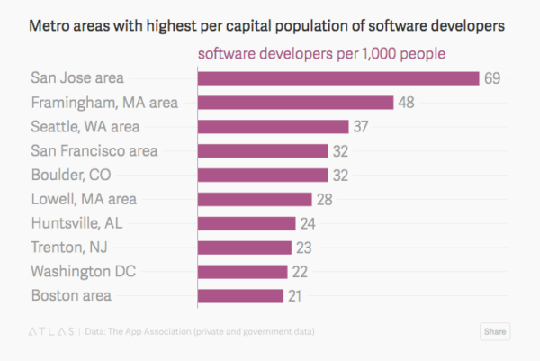 software jobs per capita