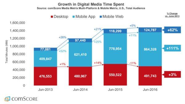 digital-media-time-spent