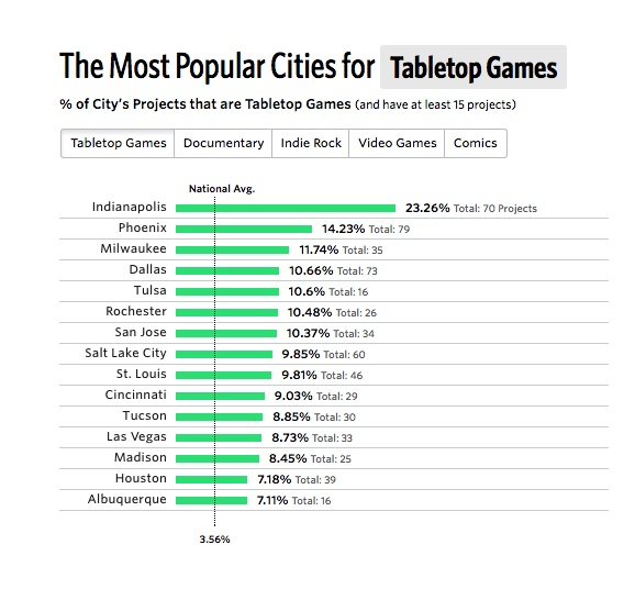 table-top-games