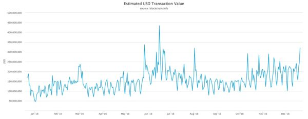 Represent Any Fundamental Change In The Usage Of Bitcoin USD Transaction Chart Doesnt Show Massive Increase Volume This Year